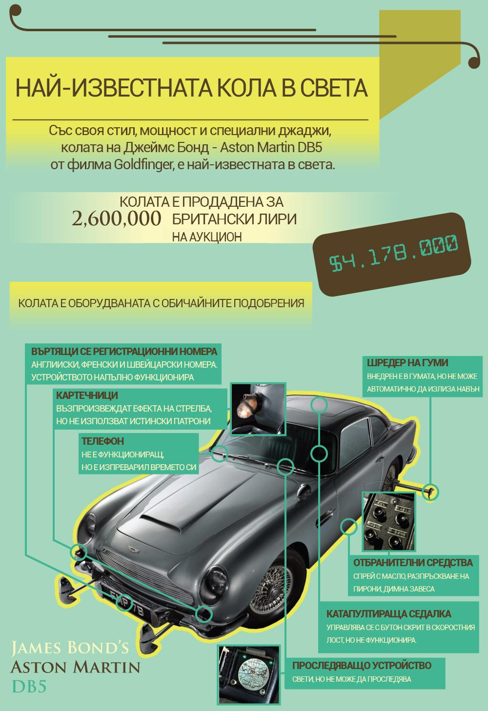Aston Martin DB5 - оборудване