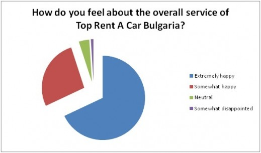 Overall satisfaction of the car hire service